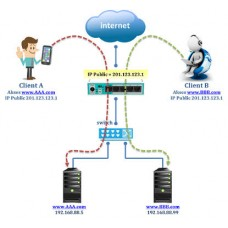 IP Publik Mikrotik Server